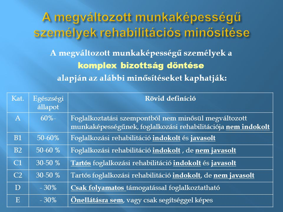 A megváltozott munkaképességű személyek a komplex bizottság döntése alapján az alábbi minősítéseket kaphatják: Kat.Egészségi állapot Rövid definíció A60%-Foglalkoztatási szempontból nem minősül megváltozott munkaképességűnek, foglalkozási rehabilitációja nem indokolt B150-60%Foglalkozási rehabilitáció indokolt és javasolt B250-60 %Foglalkozási rehabilitáció indokolt, de nem javasolt C130-50 % Tartós foglalkozási rehabilitáció indokolt és javasolt C230-50 %Tartós foglalkozási rehabilitáció indokolt, de nem javasolt D- 30% Csak folyamatos támogatással foglalkoztatható E- 30% Önellátásra sem, vagy csak segítséggel képes