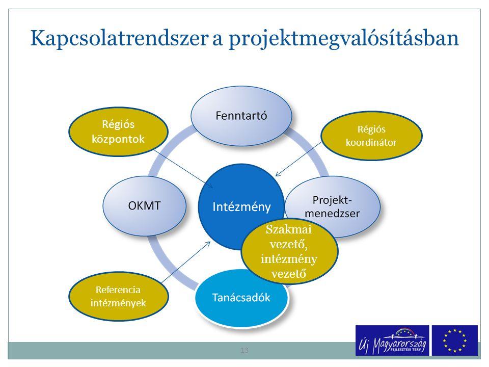 Kapcsolatrendszer a projektmegvalósításban 13 Régiós központok Referencia intézmények Régiós koordinátor Szakmai vezető, intézmény vezető