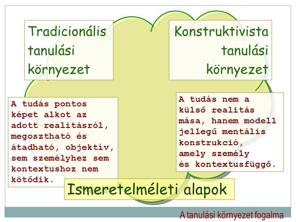 A tanulási környezet fogalma Tradicionális tanulási környezet Konstruktivista tanulási környezet A tudás pontos képet alkot az adott realitásról, mego