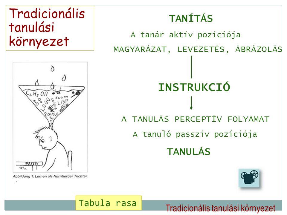 Tradicionális tanulási környezet TANÍTÁS A tanár aktív pozíciója MAGYARÁZAT, LEVEZETÉS, ÁBRÁZOLÁS INSTRUKCIÓ A TANULÁS PERCEPTÍV FOLYAMAT A tanuló pas