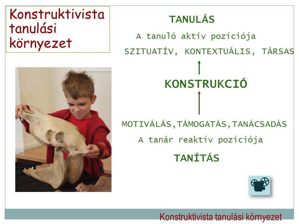 Konstruktivista tanulási környezet TANULÁS A tanuló aktív pozíciója SZITUATÍV, KONTEXTUÁLIS, TÁRSAS KONSTRUKCIÓ MOTIVÁLÁS,TÁMOGATÁS,TANÁCSADÁS A tanár