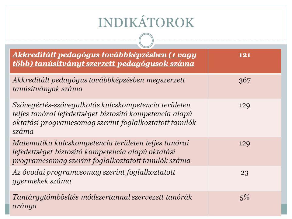 INDIKÁTOROK Akkreditált pedagógus továbbképzésben (1 vagy több) tanúsítványt szerzett pedagógusok száma 121 Akkreditált pedagógus továbbképzésben megs