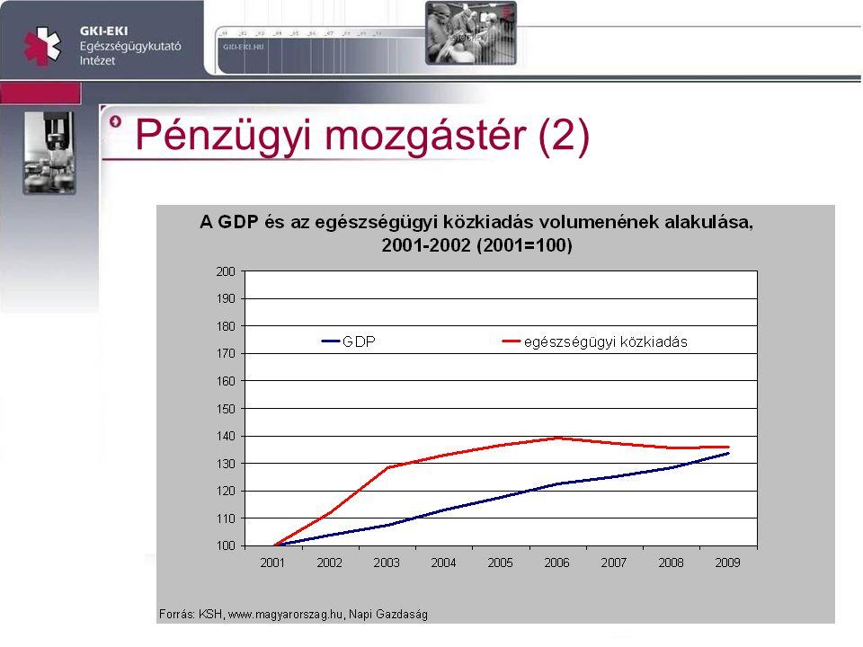 A Zöld könyvben megjelenő területek makrogazdasági kihatással •A biztosítási elem erősítése •Az ellátórendszer racionalizálása •Co-payment bevezetése az ellátásban •Gyógyszer támogatás átalakítása