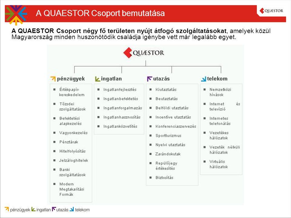 QUAESTOR Csoport számokban és tényekben 18 év Közel 140.000 ügyfél 22 hazai fiók 400 munkatárs Cégek és projektek több országban (USA, Oroszország, Törökország, Szlovákia, Horvátország, Románia) Kb.