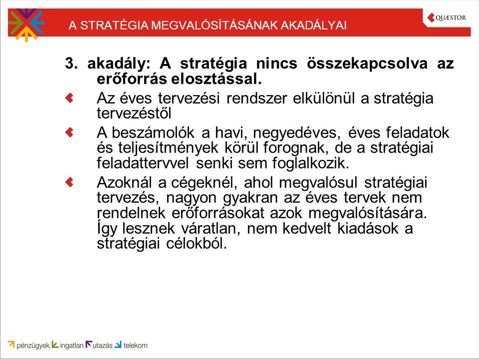 A STRATÉGIA MEGVALÓSÍTÁSÁNAK AKADÁLYAI 3. akadály: A stratégia nincs összekapcsolva az erőforrás elosztással. Az éves tervezési rendszer elkülönül a s