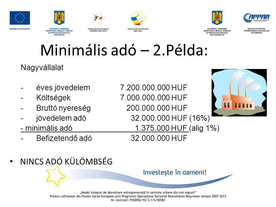 Minimális adó – 2.Példa: Nagyvállalat -éves jövedelem 7.200.000.000 HUF -Költségek7.000.000.000 HUF -Bruttó nyereség 200.000.000 HUF -jövedelem adó 32