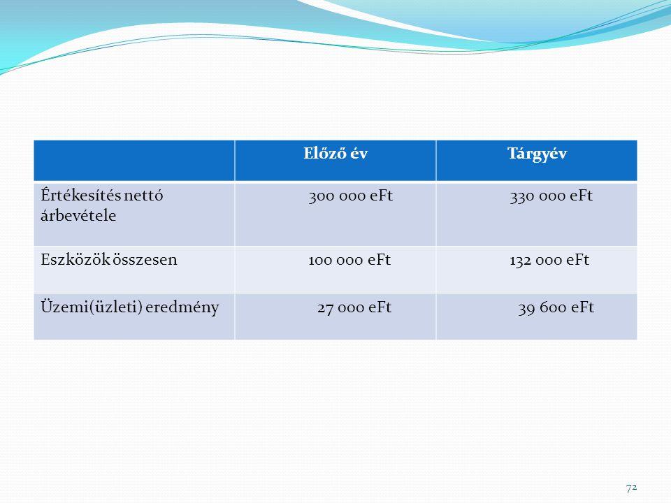 Előző évTárgyév Értékesítés nettó árbevétele 300 000 eFt330 000 eFt Eszközök összesen100 000 eFt132 000 eFt Üzemi(üzleti) eredmény 27 000 eFt 39 600 eFt 72
