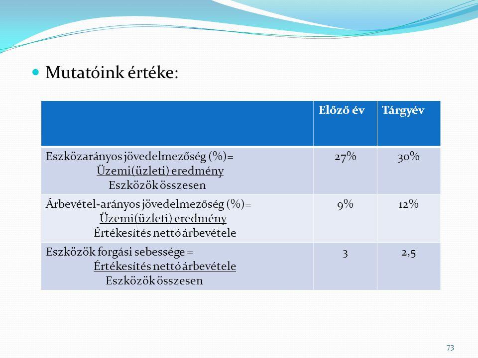  Mutatóink értéke: 73 Előző évTárgyév Eszközarányos jövedelmezőség (%)= Üzemi(üzleti) eredmény Eszközök összesen 27%30% Árbevétel-arányos jövedelmezőség (%)= Üzemi(üzleti) eredmény Értékesítés nettó árbevétele 9%12% Eszközök forgási sebessége = Értékesítés nettó árbevétele Eszközök összesen 32,5