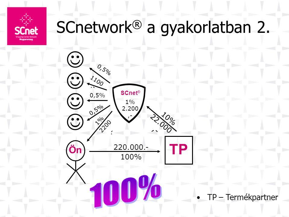 SCnetwork ® a gyakorlatban •Pl.: veszel egy tévét, ami 220.000.- Ft és kifizeted a 100%-át •A termékpartner átutalja a 10% árengedményt SCnet ® részér