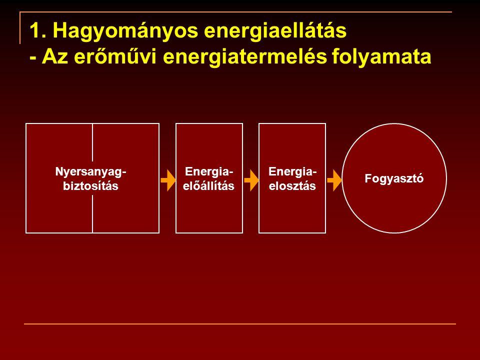 1. Hagyományos energiaellátás - Az erőművi energiatermelés folyamata Fogyasztó Energia- előállítás Energia- elosztás Nyersanyag- biztosítás