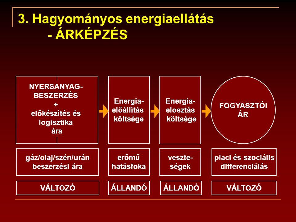 3. Hagyományos energiaellátás - ÁRKÉPZÉS NYERSANYAG- BESZERZÉS + előkészítés és logisztika ára gáz/olaj/szén/urán beszerzési ára VÁLTOZÓ Energia- előá