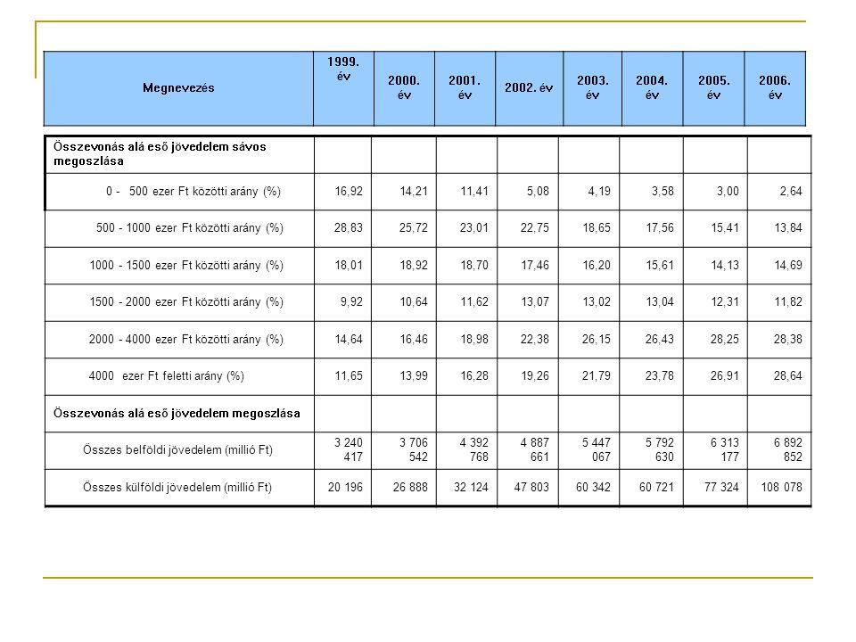 Összevonás alá eső jövedelem sávos megoszlása 0 - 500 ezer Ft közötti arány (%)16,9214,2111,415,084,193,583,002,64 500 - 1000 ezer Ft közötti arány (%)28,8325,7223,0122,7518,6517,5615,4113,84 1000 - 1500 ezer Ft közötti arány (%)18,0118,9218,7017,4616,2015,6114,1314,69 1500 - 2000 ezer Ft közötti arány (%)9,9210,6411,6213,0713,0213,0412,3111,82 2000 - 4000 ezer Ft közötti arány (%)14,6416,4618,9822,3826,1526,4328,2528,38 4000 ezer Ft feletti arány (%)11,6513,9916,2819,2621,7923,7826,9128,64 Összevonás alá eső jövedelem megoszlása Összes belföldi jövedelem (millió Ft) 3 240 417 3 706 542 4 392 768 4 887 661 5 447 067 5 792 630 6 313 177 6 892 852 Összes külföldi jövedelem (millió Ft)20 19626 88832 12447 80360 34260 72177 324108 078 Megnevezés 1999.
