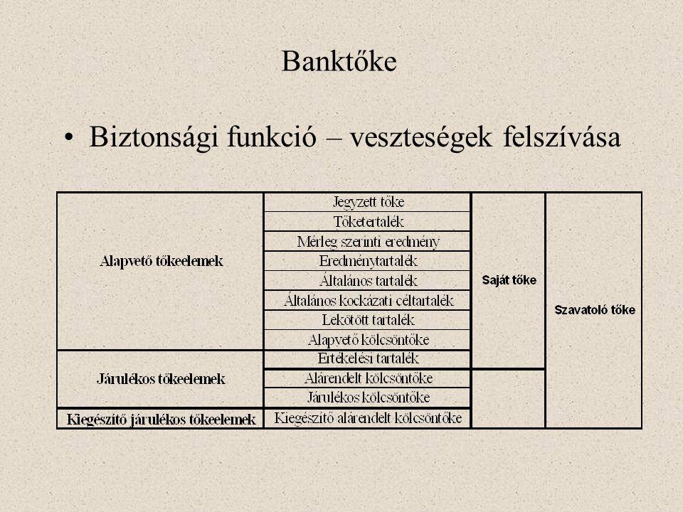 Eszközök (Aktívák)Források (Passzívák) A) FORGÓESZKÖZÖK I. Pénzeszközök Készpénz Bankszámlapénz II. Értékpapírok Váltók Egyéb értékpapírok III. Követe