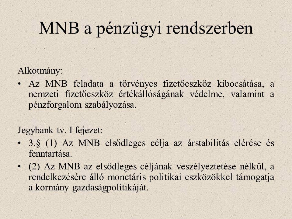 MAGYAR BANKRENDSZER 1987-től kétszintű bankrendszer: -Jegybank: Magyar Nemzeti Bank - Pénzügyi intézmények: a) hitelintézetek: b) pénzügyi vállalkozás