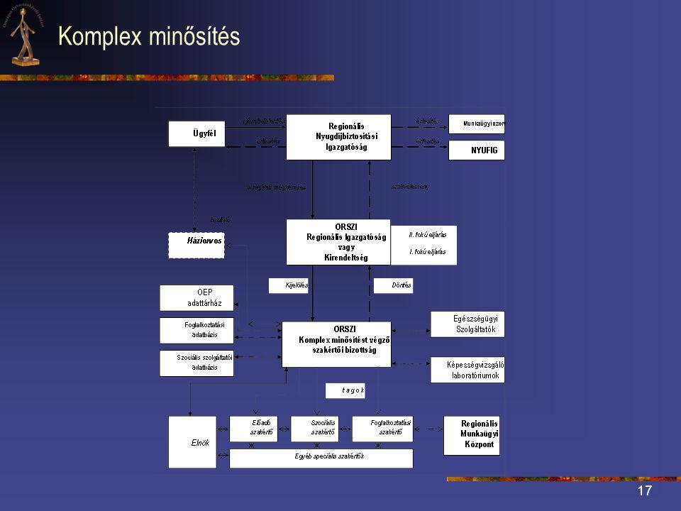 17 Komplex minősítés