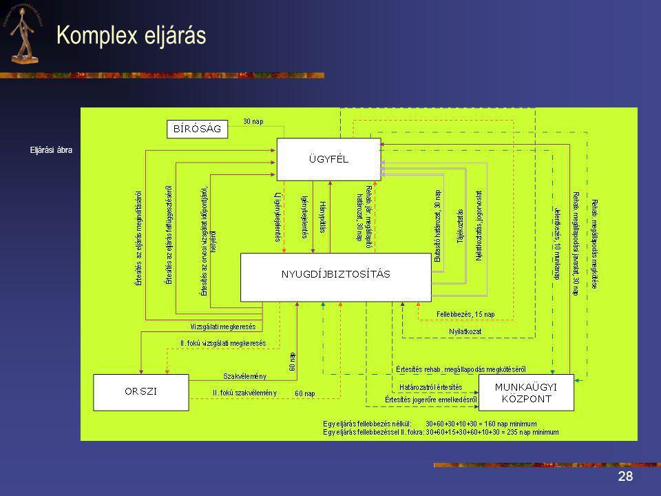 28 Komplex eljárás Eljárási ábra