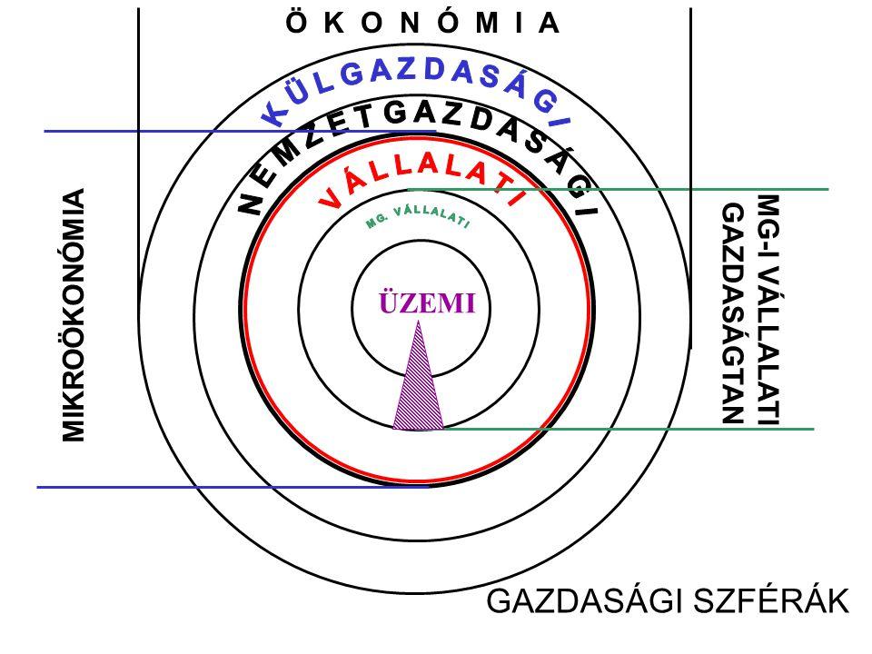 A TISZTA PIACGAZDASÁG MECHANIZMUSA MIT HOGYAN KINEK PÉNZ TERMELÉSI INPUTOK TERMÉKEK ÉS SZOLG PÉNZ TERMÉKEK ÉS SZOLG Forrás: Mikroökonómia 1989. (24.o.