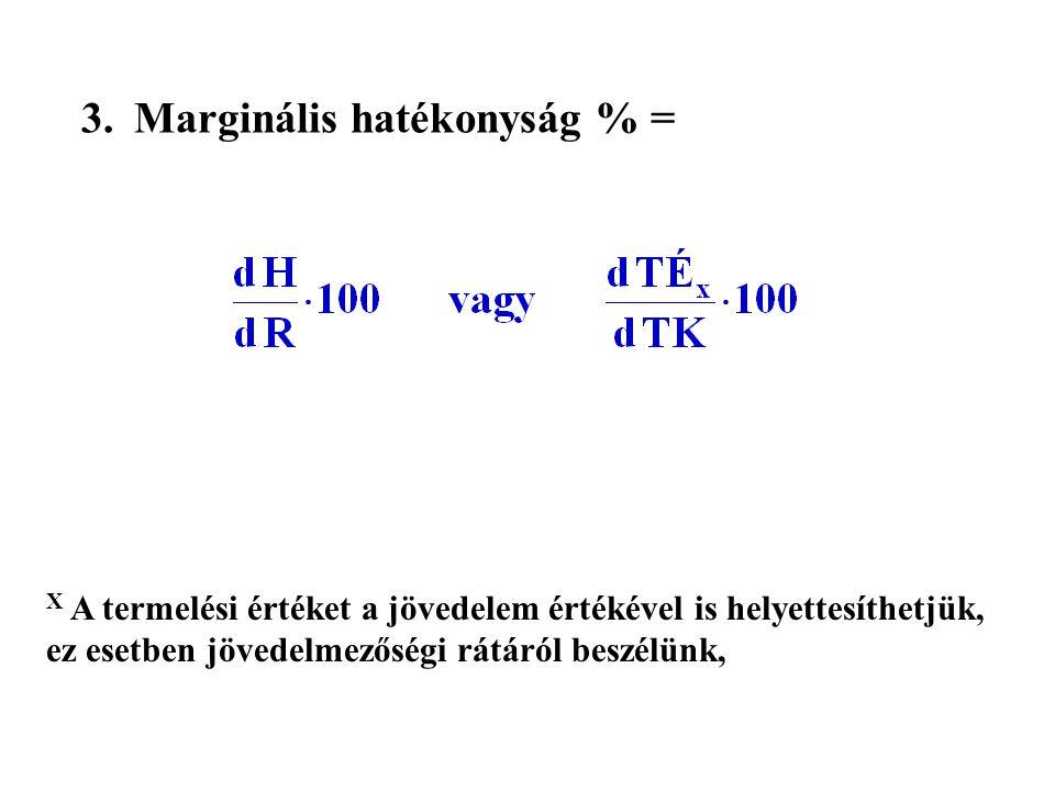 Ráfordítás és hozam alakulása Hozam függvény Hozam maximuma A maximális hozamhoz tartozó ráfordítás