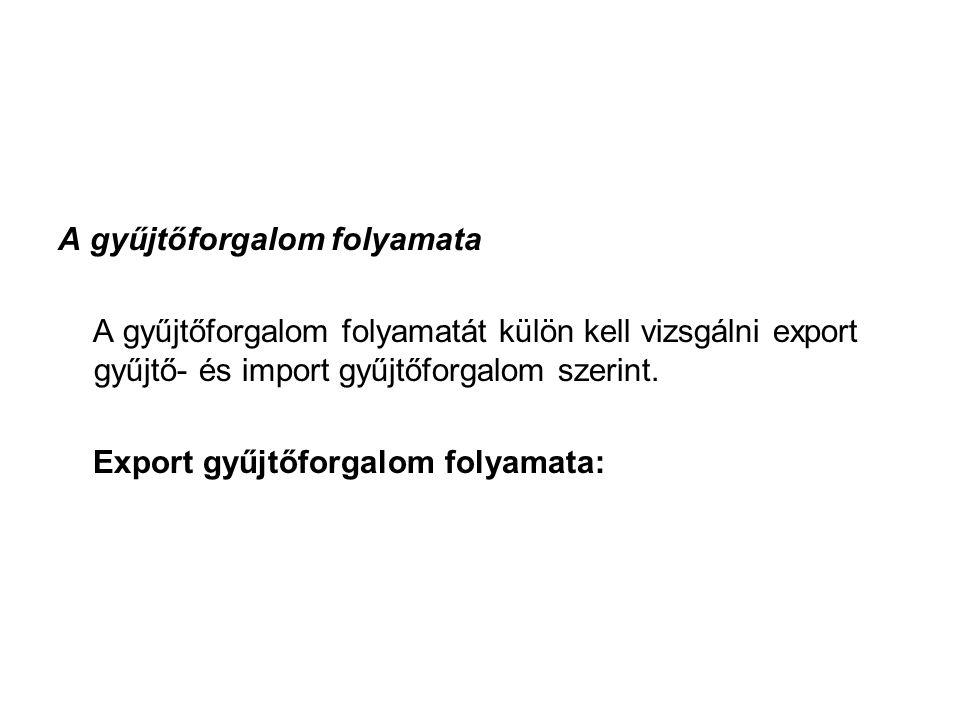 A gyűjtőforgalom folyamata A gyűjtőforgalom folyamatát külön kell vizsgálni export gyűjtő- és import gyűjtőforgalom szerint. Export gyűjtőforgalom fol