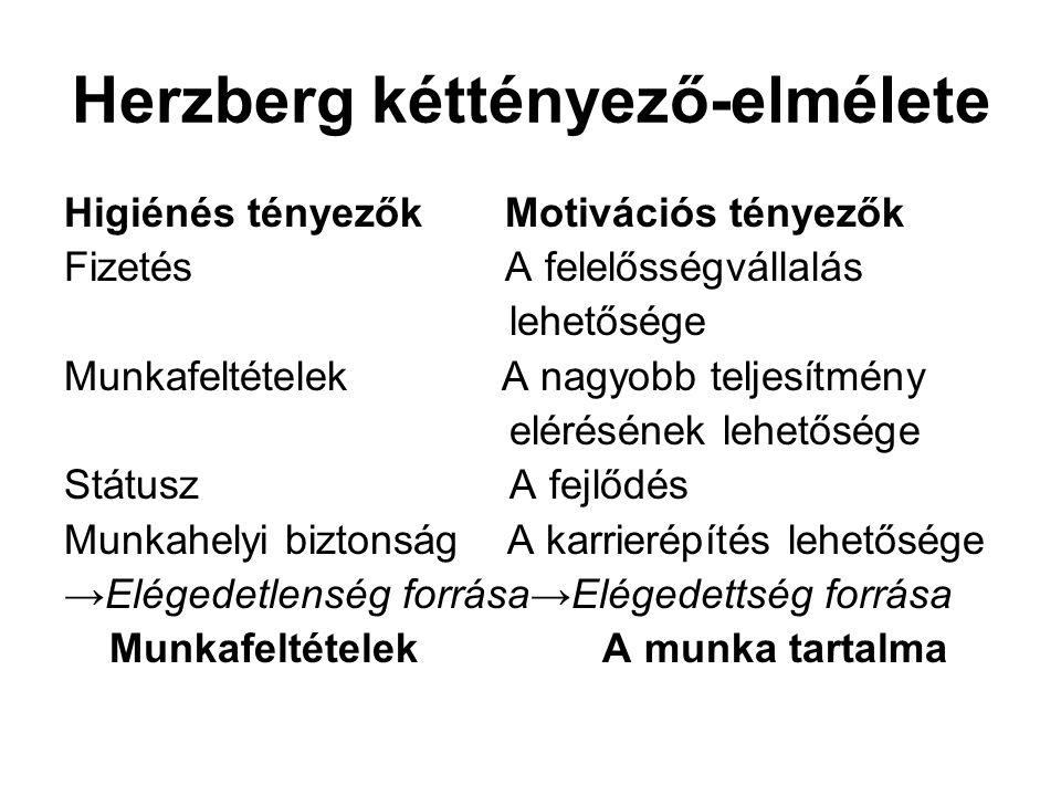 Herzberg kéttényező-elmélete Higiénés tényezők Motivációs tényezők Fizetés A felelősségvállalás lehetősége Munkafeltételek A nagyobb teljesítmény elér