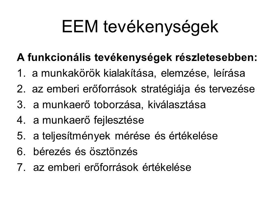 EEM tevékenységek A funkcionális tevékenységek részletesebben: 1. a munkakörök kialakítása, elemzése, leírása 2. az emberi erőforrások stratégiája és