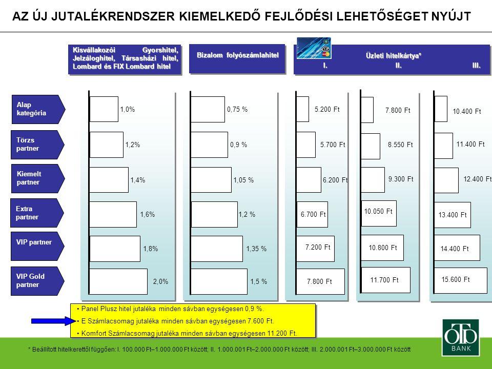 AZ ÚJ JUTALÉKRENDSZER KIEMELKEDŐ FEJLŐDÉSI LEHETŐSÉGET NYÚJT VIP Gold partner 2,0%1,5 % 7.800 Ft VIP partner 1,8%1,35 % Kiemelt partner 1,4%1,05 %6.20