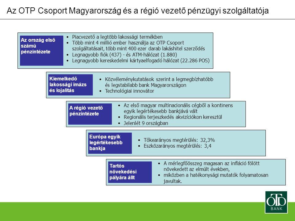 Profitnövekedés Százalék OTP Bank Teljes magyar bankszektor* 100% 2.089% 781% Az OTP magasan a magyar bankszektor átlaga felett növekszik * A Magyar Fejlesztési Bank kihagyásával 1998-ban és 2002-ben és a Postabank kihagyásával 1998-ban Forrás: OTP Éves Jelentés; PSZÁF Éves Jelentések Főbb banki teljesítménymutatók alakulása Százalék Sajáttőke-arányos megtérülés (ROE) 2005 32,3 1995 19,2 Eszközarányos megtérülés (ROA) Költség-profit hányados 2005 3,4 1995 0,7 2005 55,4 1995 73,1