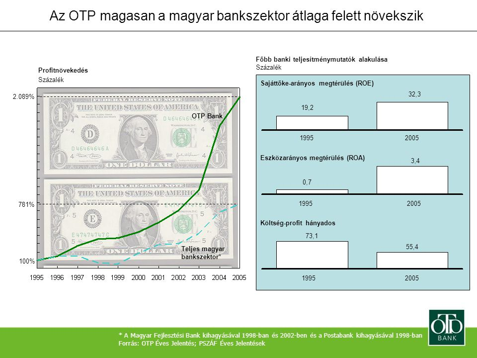 Profitnövekedés Százalék OTP Bank Teljes magyar bankszektor* 100% 2.089% 781% Az OTP magasan a magyar bankszektor átlaga felett növekszik * A Magyar F