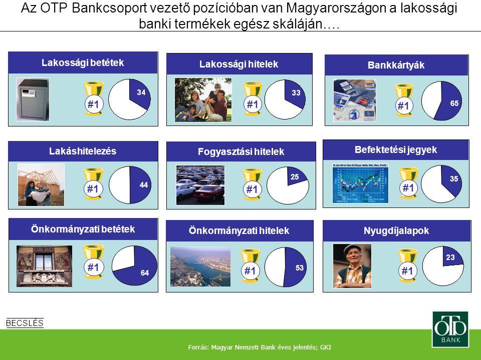 Az OTP Bankcsoport vezető pozícióban van Magyarországon a lakossági banki termékek egész skáláján…. BECSLÉS Forrás: Magyar Nemzeti Bank éves jelentés;