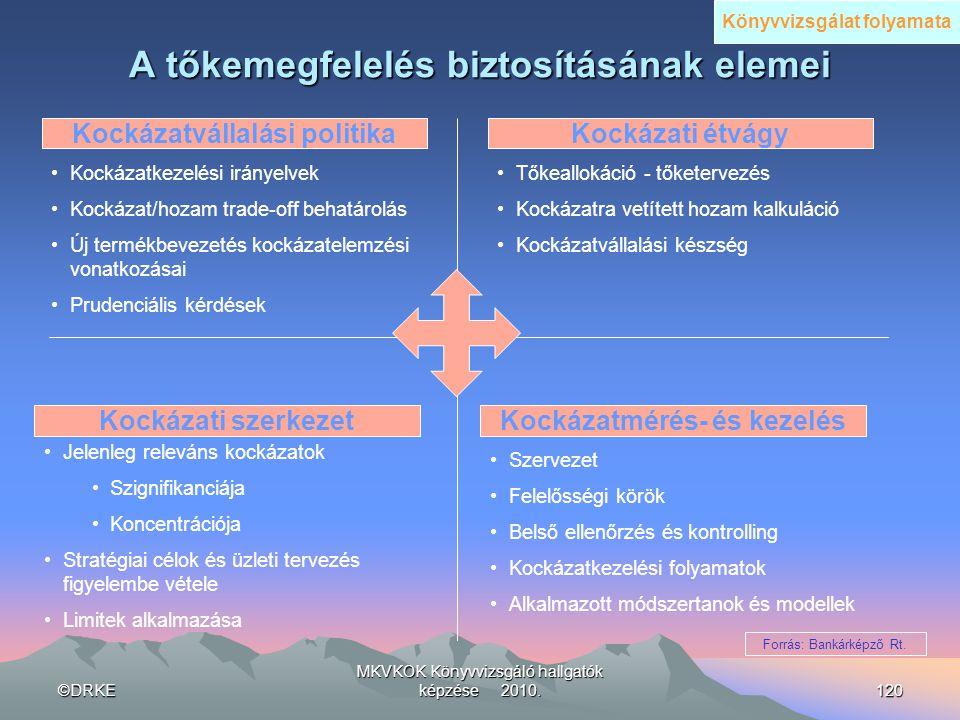 ©DRKE MKVKOK Könyvvizsgáló hallgatók képzése 2010.120 A tőkemegfelelés biztosításának elemei •Kockázatkezelési irányelvek •Kockázat/hozam trade-off be