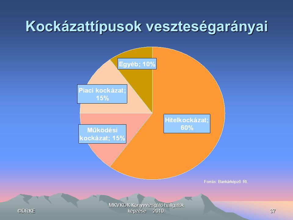 ©DRKE MKVKOK Könyvvizsgáló hallgatók képzése 2010.37 Kockázattípusok veszteségarányai Forrás: Bankárképző Rt.