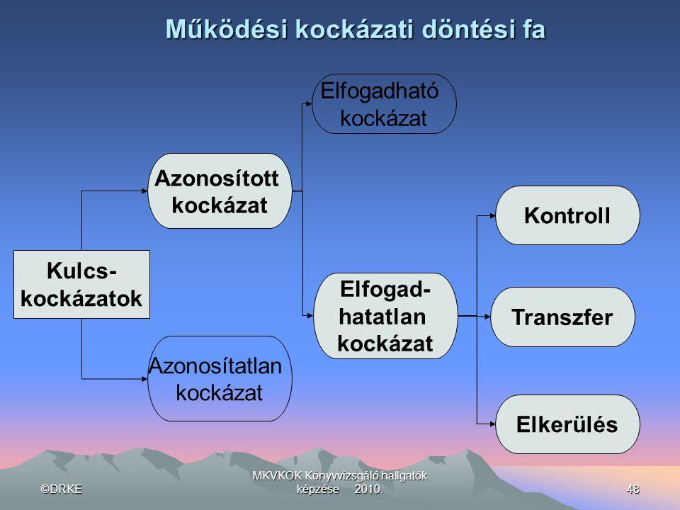 ©DRKE MKVKOK Könyvvizsgáló hallgatók képzése 2010.48 Működési kockázati döntési fa Kulcs- kockázatok Azonosított kockázat Azonosítatlan kockázat Elfog