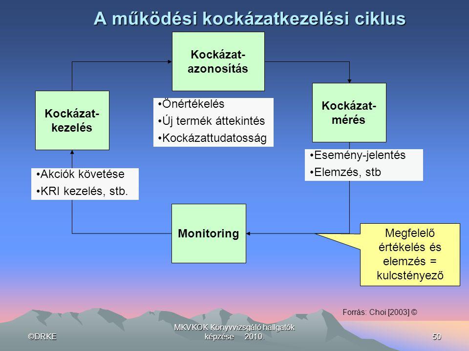 ©DRKE MKVKOK Könyvvizsgáló hallgatók képzése 2010.50 A működési kockázatkezelési ciklus Megfelelő értékelés és elemzés = kulcstényező Kockázat- azonos