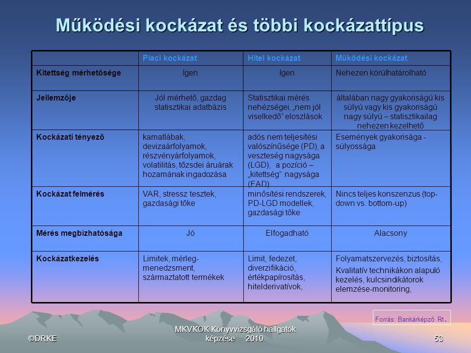 ©DRKE MKVKOK Könyvvizsgáló hallgatók képzése 2010.53 Működési kockázat és többi kockázattípus Események gyakorisága - súlyossága adós nem teljesítési