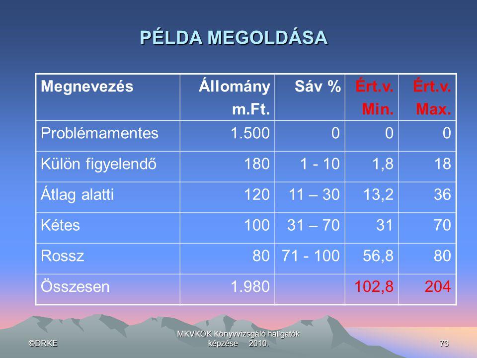 ©DRKE MKVKOK Könyvvizsgáló hallgatók képzése 2010.73 PÉLDA MEGOLDÁSA MegnevezésÁllomány m.Ft. Sáv %Ért.v. Min. Ért.v. Max. Problémamentes1.500000 Külö