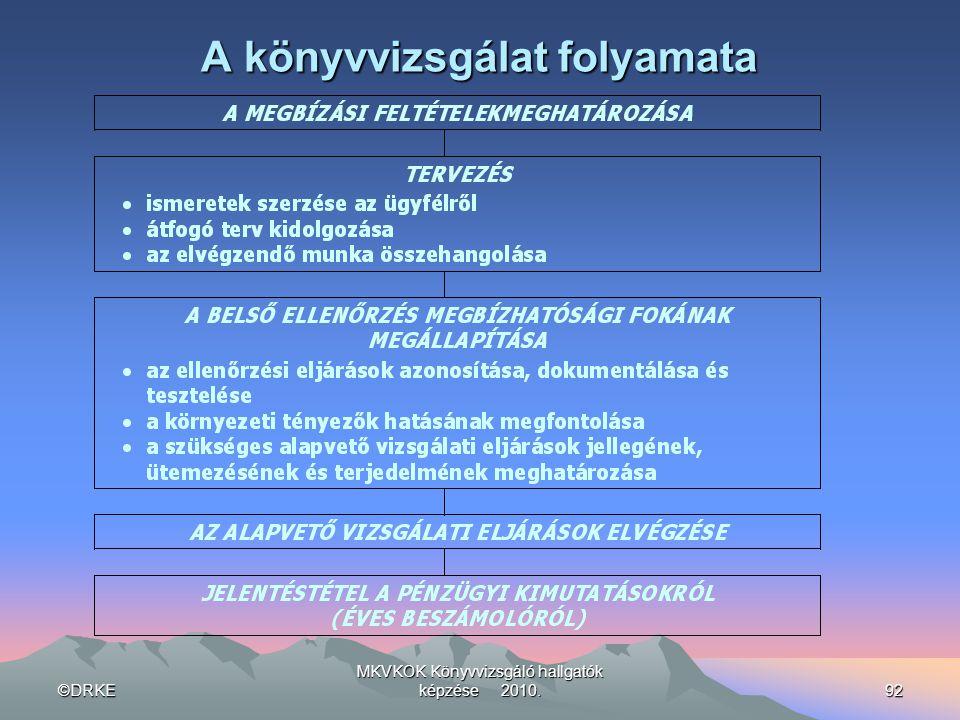 ©DRKE MKVKOK Könyvvizsgáló hallgatók képzése 2010.92 A könyvvizsgálat folyamata