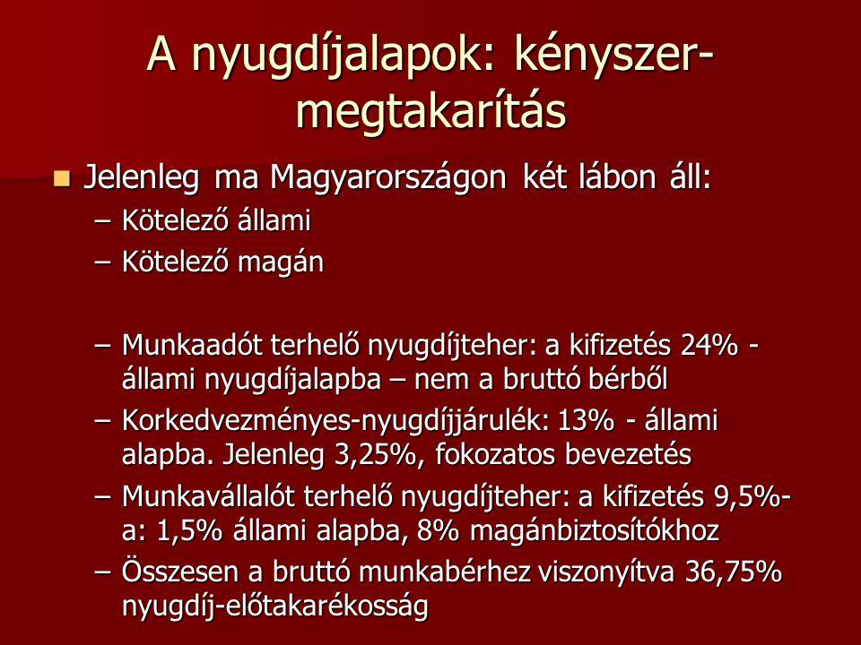 A nyugdíjalapok: kényszer- megtakarítás  Jelenleg ma Magyarországon két lábon áll: –Kötelező állami –Kötelező magán –Munkaadót terhelő nyugdíjteher: a kifizetés 24% - állami nyugdíjalapba – nem a bruttó bérből –Korkedvezményes-nyugdíjjárulék: 13% - állami alapba.