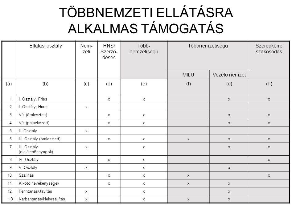 TÖBBNEMZETI ELLÁTÁSRA ALKALMAS TÁMOGATÁS Ellátási osztályNem- zeti HNS/ Szerző- déses Több- nemzetiségű TöbbnemzetiségűSzerepkörre szakosodás MILUVeze