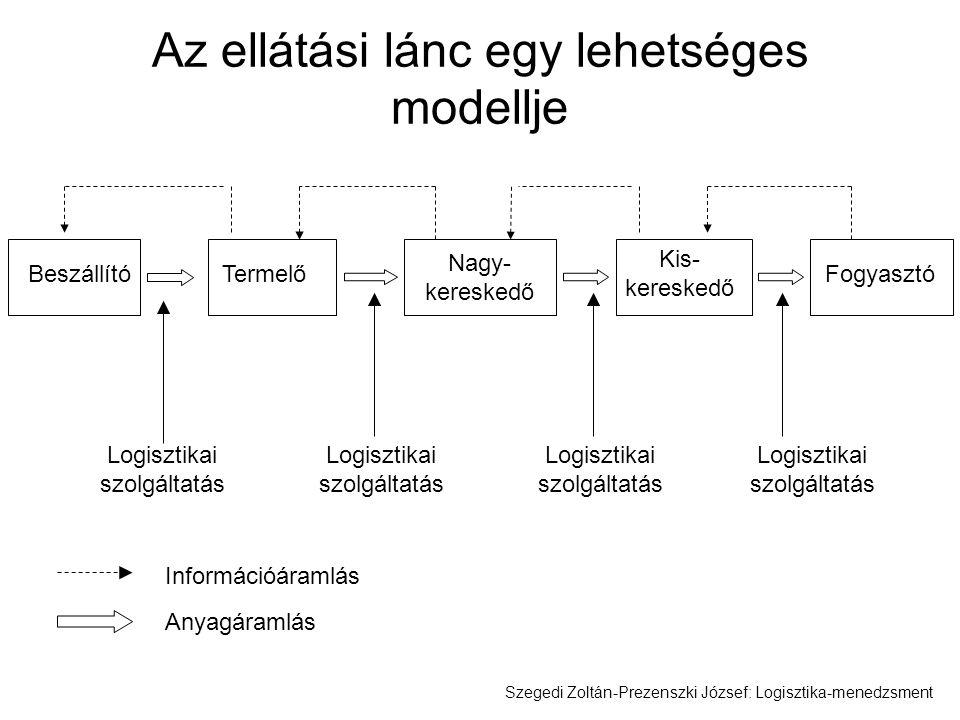 Az ellátási lánc egy lehetséges modellje Beszállító Termelő Nagy- kereskedő Kis- kereskedő Fogyasztó Logisztikai szolgáltatás Információáramlás Anyagá
