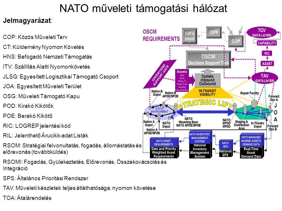 Jelmagyarázat: NATO műveleti támogatási hálózat COP: Közös Műveleti Terv CT: Küldemény Nyomon Követés HNS: Befogadó Nemzeti Támogatás ITV: Szállítás A