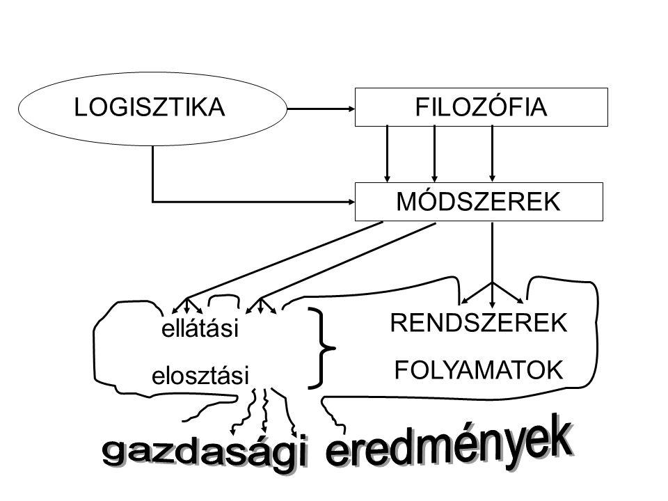LOGISZTIKA FILOZÓFIA MÓDSZEREK ellátási elosztási RENDSZEREK FOLYAMATOK