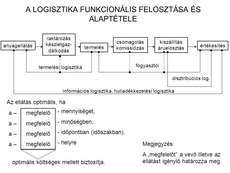 A fejlődés lépcsőfokai A logisztika fejlődését a gazdaságban általában négy szakaszra osztja a szakirodalom.
