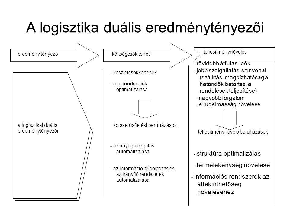 A logisztika duális eredménytényezői eredmény tényezőköltségcsökkenés teljesítménynövelés a logisztikai duális eredménytényezői - készletcsökkenések -