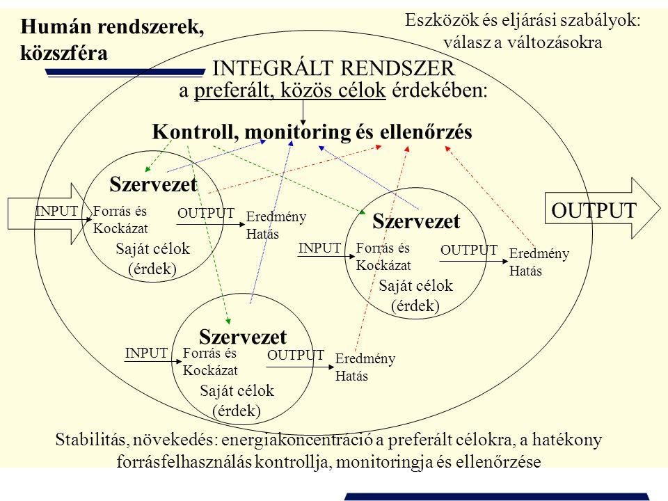 INTEGRÁLT RENDSZER a preferált, közös célok érdekében: OUTPUT Humán rendszerek, közszféra Kontroll, monitoring és ellenőrzés Stabilitás, növekedés: energiakoncentráció a preferált célokra, a hatékony forrásfelhasználás kontrollja, monitoringja és ellenőrzése INPUT Forrás és Kockázat Szervezet OUTPUT Eredmény Hatás Saját célok (érdek) INPUT Forrás és Kockázat Szervezet OUTPUT Eredmény Hatás Saját célok (érdek) Eszközök és eljárási szabályok: válasz a változásokra INPUT Forrás és Kockázat Szervezet OUTPUT Eredmény Hatás Saját célok (érdek)