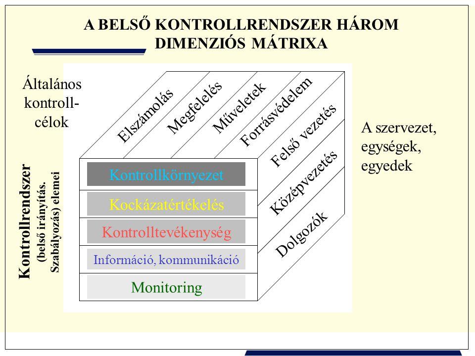 Dolgozók Középvezetés Felső vezetés A szervezet, egységek, egyedek Elszámolás Megfelelés Műveletek Forrásvédelem Általános kontroll- célok Kontrollkörnyezet Kockázatértékelés Kontrolltevékenység Információ, kommunikáció Monitoring Kontrollrendszer (belső irányítás.