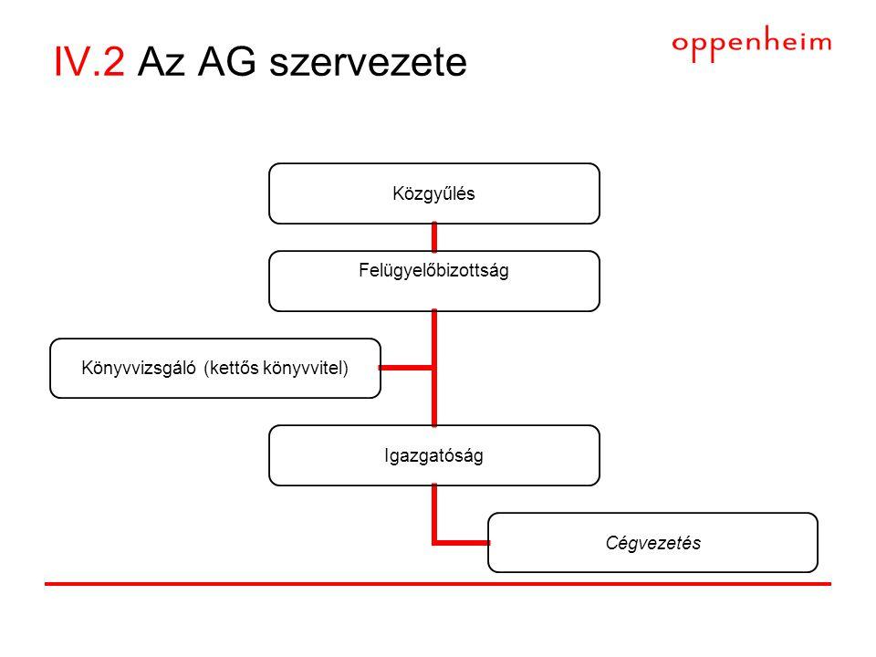 IV.2 Az AG szervezete Közgyűlés Felügyelőbizottság Igazgatóság Cégvezetés Könyvvizsgáló (kettős könyvvitel)