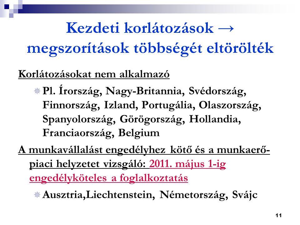 11 Kezdeti korlátozások → megszorítások többségét eltörölték Korlátozásokat nem alkalmazó  Pl. Írország, Nagy-Britannia, Svédország, Finnország, Izla