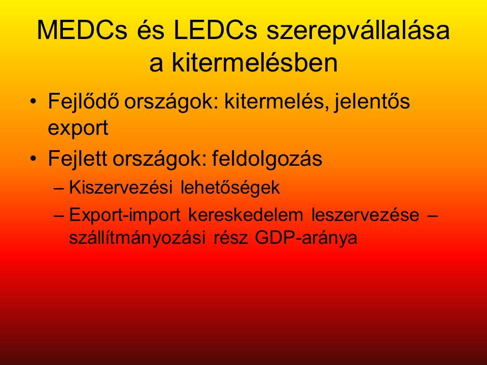 MEDCs és LEDCs szerepvállalása a kitermelésben •Fejlődő országok: kitermelés, jelentős export •Fejlett országok: feldolgozás –Kiszervezési lehetőségek –Export-import kereskedelem leszervezése – szállítmányozási rész GDP-aránya