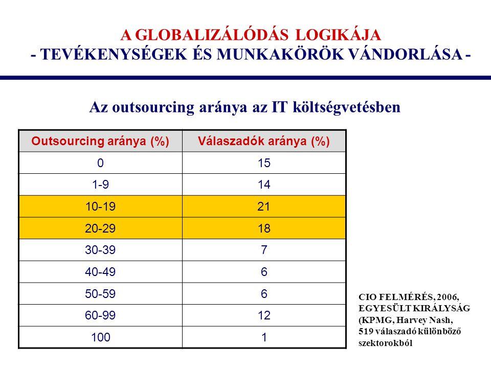 A GLOBALIZÁLÓDÁS LOGIKÁJA - TEVÉKENYSÉGEK ÉS MUNKAKÖRÖK VÁNDORLÁSA - Outsourcing aránya (%)Válaszadók aránya (%) 015 1-914 10-1921 20-2918 30-397 40-496 50-596 60-9912 1001 Az outsourcing aránya az IT költségvetésben CIO FELMÉRÉS, 2006, EGYESÜLT KIRÁLYSÁG (KPMG, Harvey Nash, 519 válaszadó különböző szektorokból