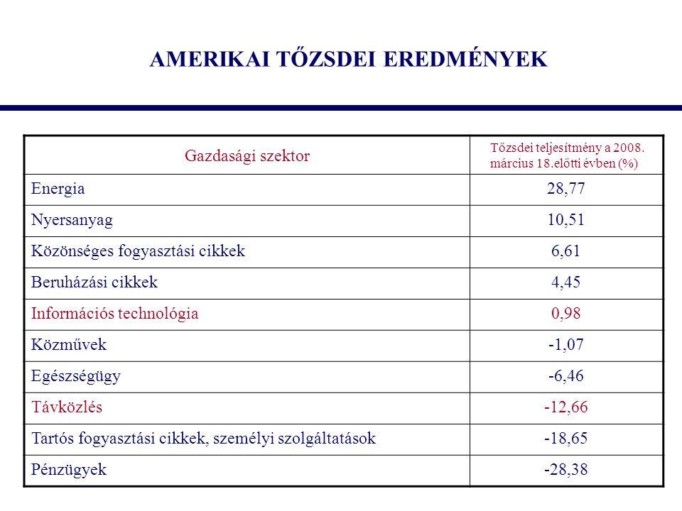 AMERIKAI TŐZSDEI EREDMÉNYEK Gazdasági szektor Tőzsdei teljesítmény a 2008.